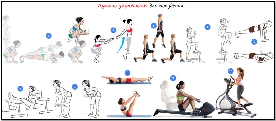 Какие делать упражнения чтобы похудеть.